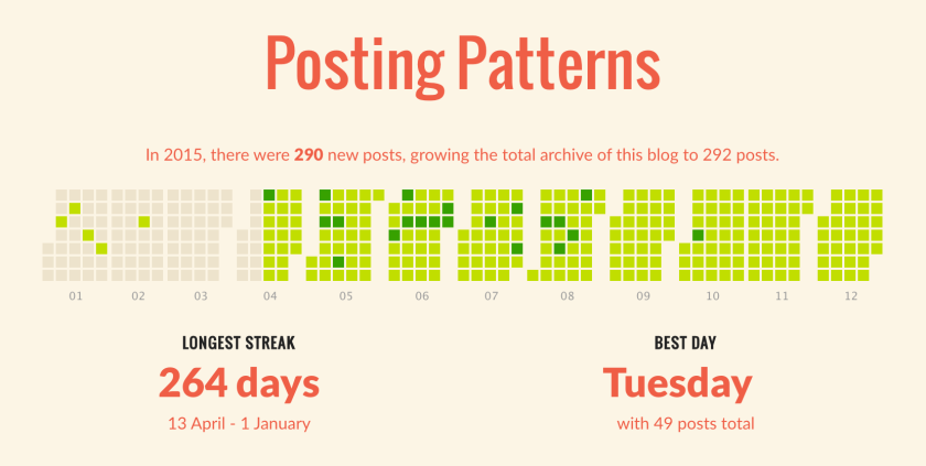 Posting Patterns from sarahblackstock.com's 2015 annual report from wordpress.com